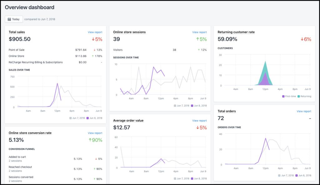 shopify-analytics